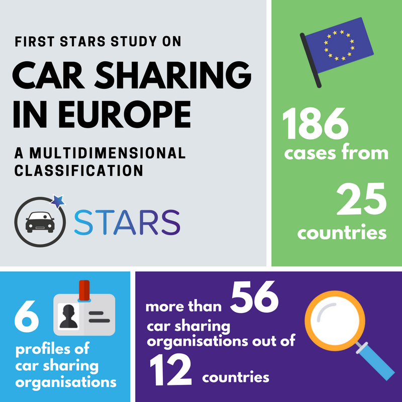 European #carsharing is multidimensional. Read more on the @StarsH2020 first studies here:  http:// ow.ly/NKxx30jYOrp  &nbsp;  <br>http://pic.twitter.com/uuyeOfiRYW