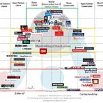 Making the rounds. #ICYMI || The Chart, Version 3.0: What, Exactly, Are We Reading? - All Generalizations are False https://t.co/oE9BgpinIh #MediaBias #LIberal #Conservative #InfoGraphic