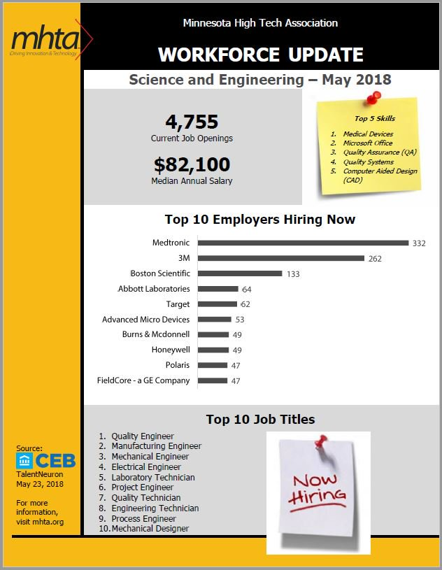 Top Employers Hiring Are Medtronic And 3M Read The Report Here Mhtaorg Workforce Updates Pictwitter 2gismYqWmX