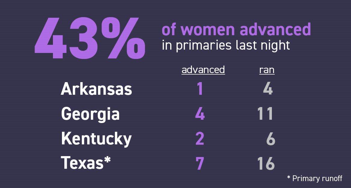 14 women advanced in last night's last night's primaries https://t.co/38W1dl9HLp https://t.co/1Lpd8tPQP9