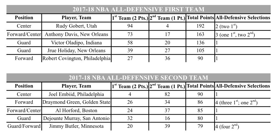 Six players selected to an NBA All-Defensive Team for their First Time!