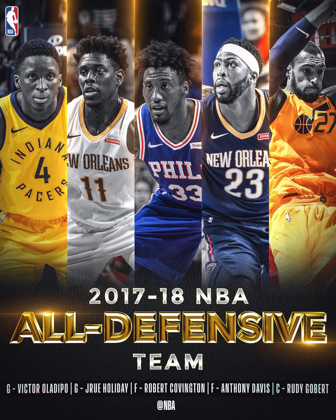 The 2017-18 NBA All-Defense First Team!   @VicOladipo  @Jrue_Holiday11  @Holla_At_Rob33  @AntDavis23  @rudygobert27 https://t.co/yk94xYliI6