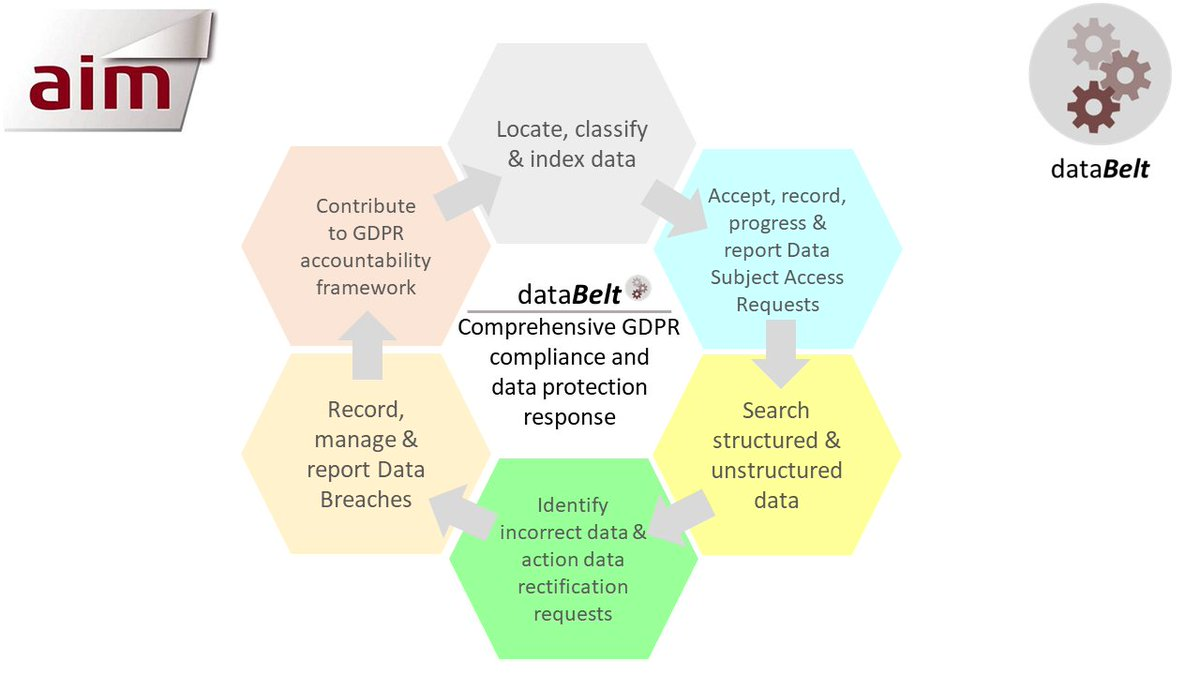 AiM's #dataBelt finds relevant #personaldata from multiple sources at superfast speed, identifies what that #data is and where it is located  https:// goo.gl/ZjqcrT  &nbsp;   #GDPR #datacleansing #automation #innovation<br>http://pic.twitter.com/PUmPsHJ592