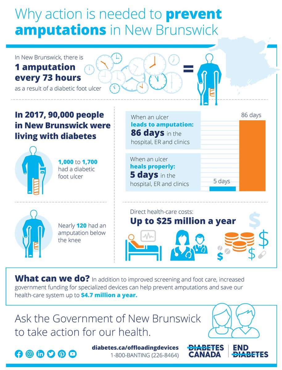 Diabetes Canada On Twitter In New Brunswick There Is 1