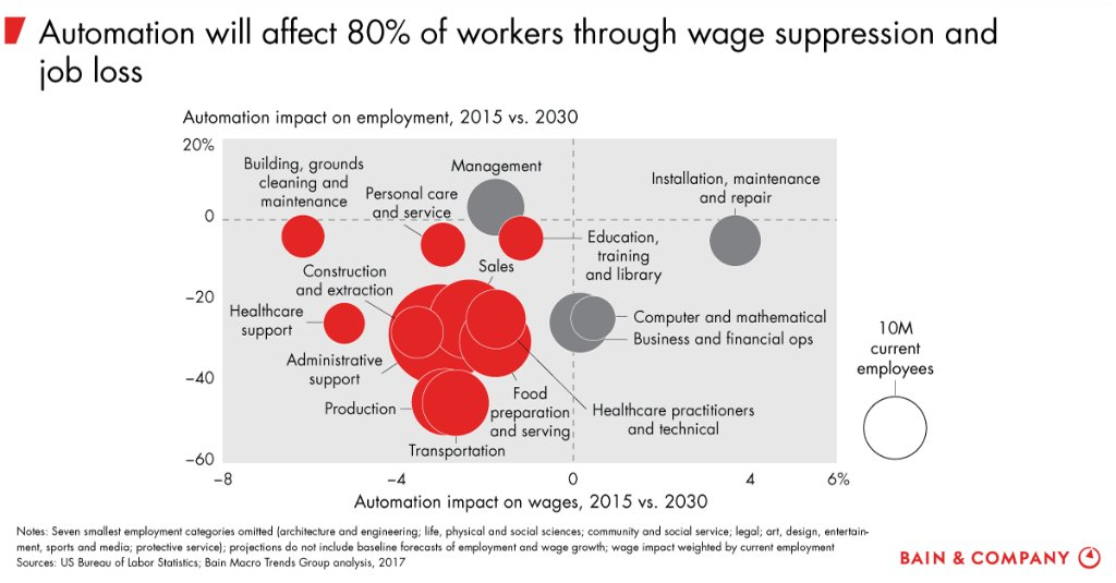 Where automation is headed next:  #Labor2030  https://t.co/H5ZFVqZybH https://t.co/SF5km0rEYw