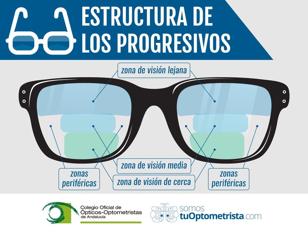 462694af27 Cómo funcionan las lentes progresivas o #multifocales. . #ópticas #gafas  #presbicia #varilux #multifocalespic.twitter.com/Pa6SCCADlk
