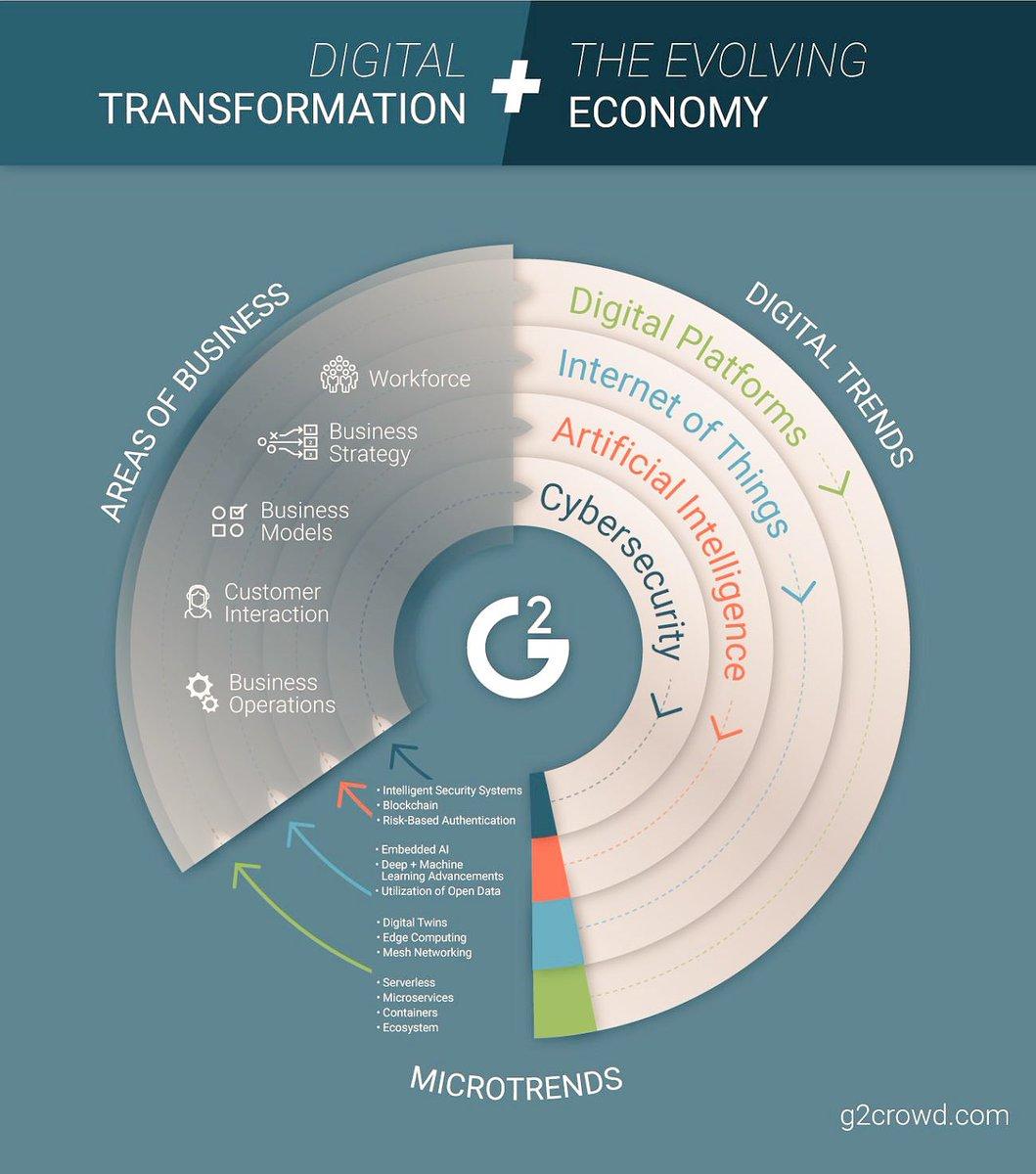 Trends in Digital Transformation   http:// bit.ly/2nSwsqM  &nbsp;     #AI #IoT #digital #fintech #banking #MachineLearning #business #data #innovation v/ @JimMarous<br>http://pic.twitter.com/bjPQuvWYkM
