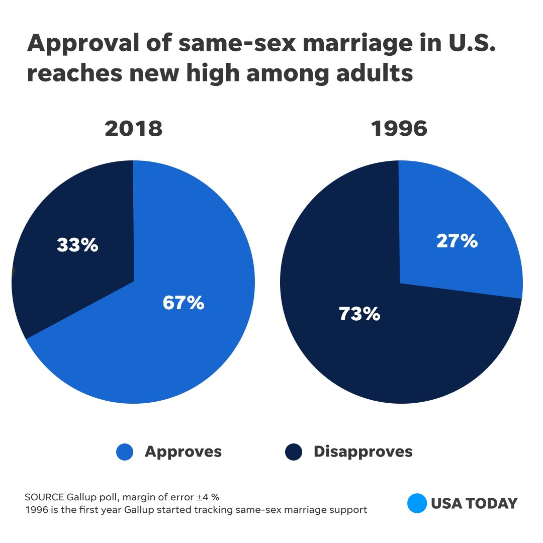 Gallup poll on homosexual marriage