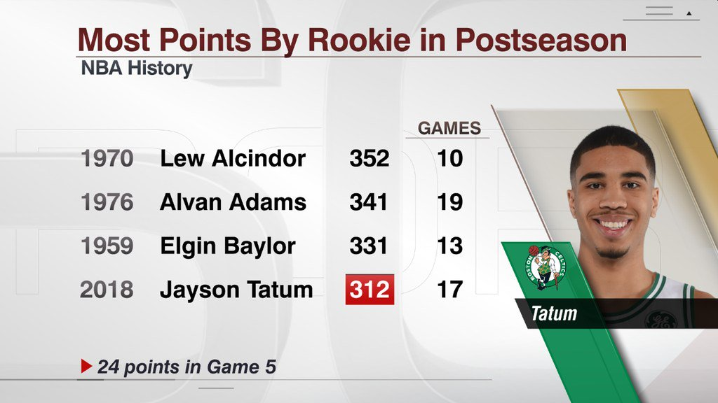 Jayson Tatum now has 312 points this postseason, 4th-most by a rookie in NBA history.  On Wednesday, he passed Magic Johnson, Wilt Chamberlain, Jack Sikma, and George Mikan on this list