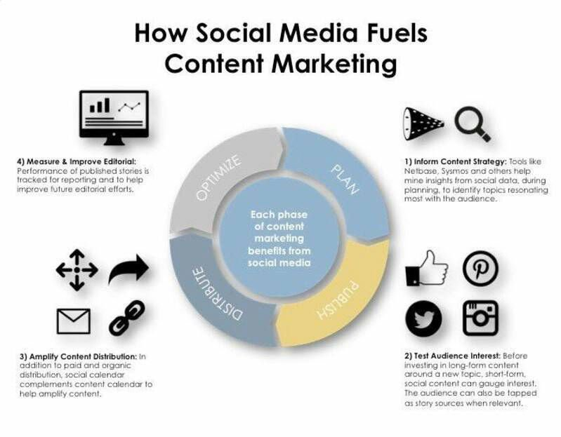 #SocialMedia is very useful for #ContentMarketing if you know how to leverage it. #SocialMediaMarketing #DigitalMarketing #GrowthHacking #blogger #marketing #business #SMM<br>http://pic.twitter.com/bVh05LGvMn