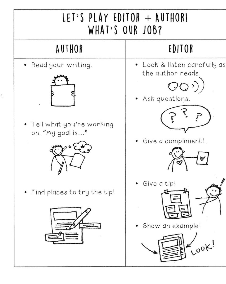 Writers love to play editor-author!  this chart helps writers remember how to play! #TCRWP<br>http://pic.twitter.com/rpefXCMblA