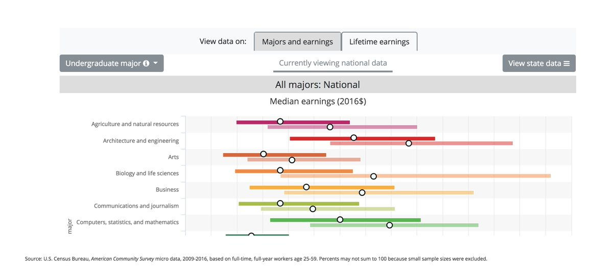 test Twitter Media - Do you know how much your college major is worth? Explore our interactive tool to sort earnings by college major nationally and by state. https://t.co/binswo5PQ1 #CEWmajors https://t.co/L3v8NBg5Eh