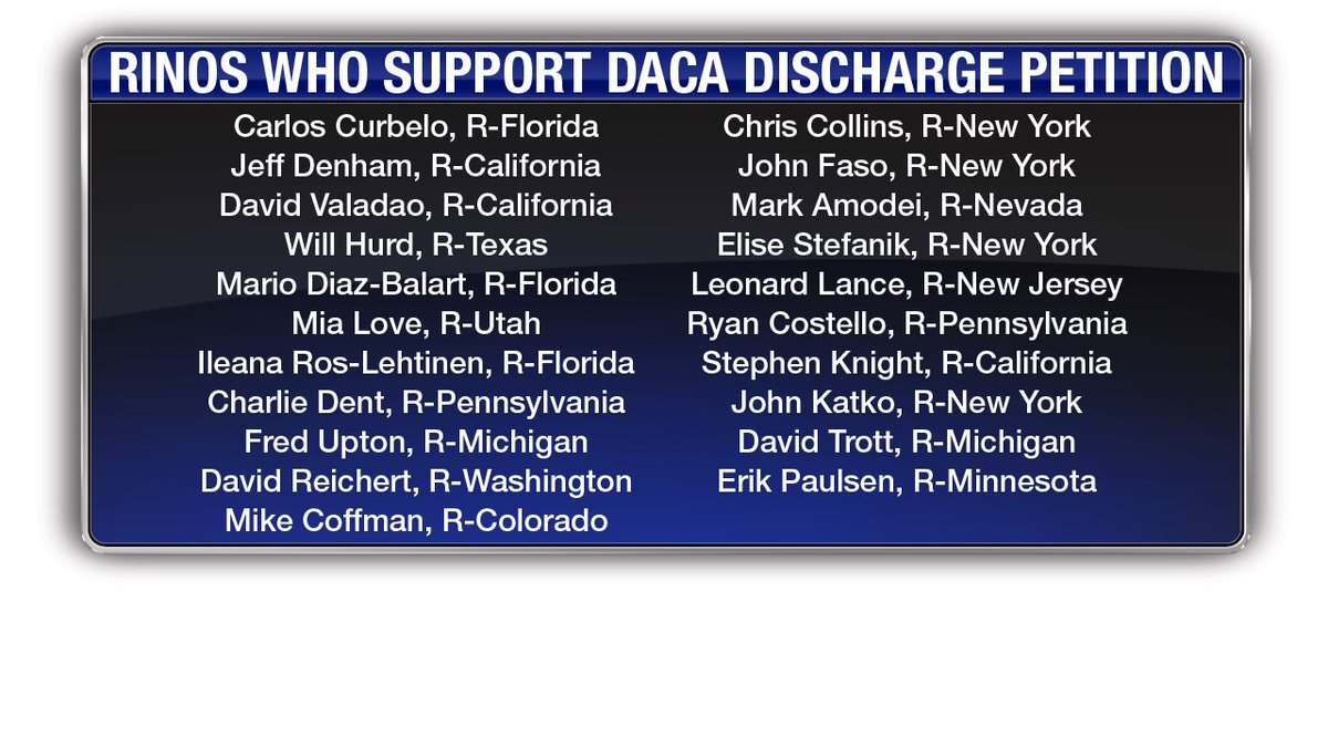 #RINOSubversion- These are the 21 pro-amnesty RINOs who are selling out the Republican conference to support DACA amnesty and preserve their political hides. #MAGA #TrumpTrain #Dobbs