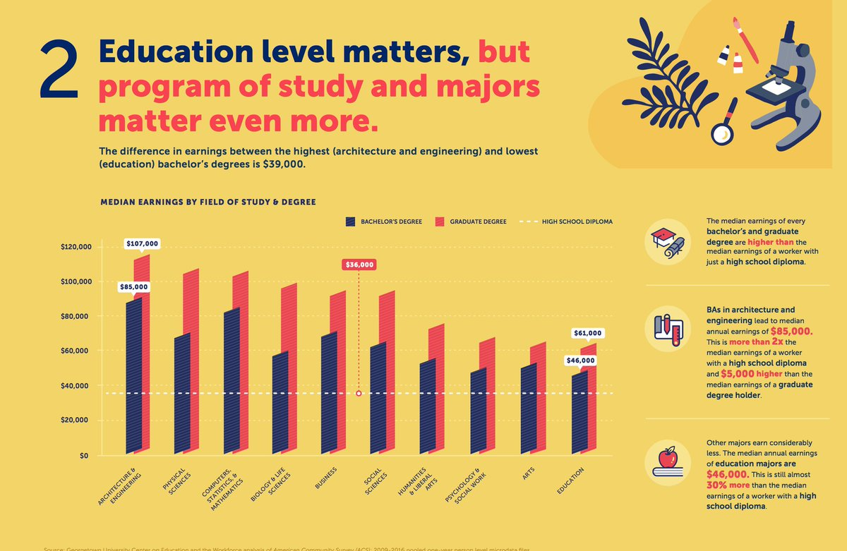 test Twitter Media - Education level matters, but program of study and majors matter even more. https://t.co/3TtTd3wGQc #CEWmajors https://t.co/lmOyl4ECz6