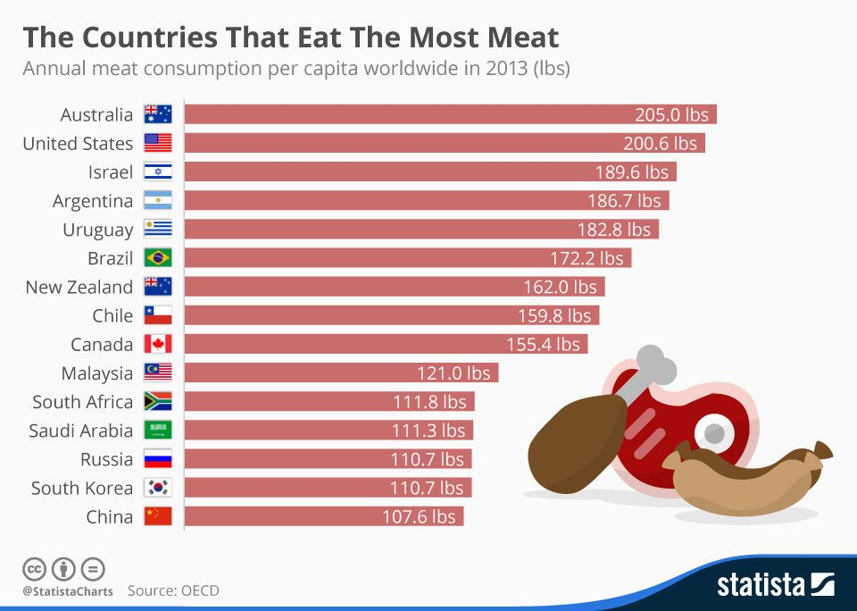 Here's what is in store for the meat industry in #India https://t.co/8PuefYvw9v #food