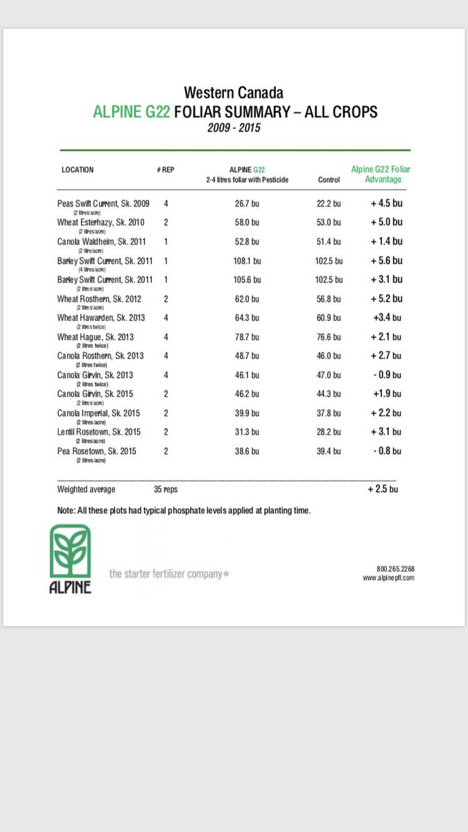 If you're looking for a foliar product that is inexpensive but has very good ROI over the years on all crops, try our @ALPINEprairie G22 (6-22-2) at 2-4 litres per acre with your herbicides/fungicides! Cost as low as $2.25-$4.50 per acre depending on rate. See some results below!<br>http://pic.twitter.com/wsoIZwbV92