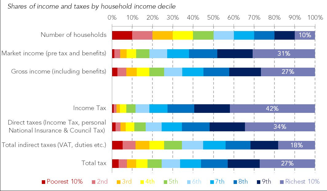test Twitter Media - Tax is back in the news today - but how is the UK's tax take shared across the population, and what are the main sources of revenue? @adamcorlett explores in this timely blog https://t.co/34gH0Wa4yV https://t.co/mSnR9OIQTb