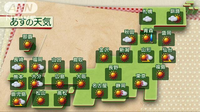 【熱中症に注意】あす25日、東日本で最高気温30度超えの予想 https://t.co/t2044Gm11s  群馬の館林で33度、前橋や甲府、京都で32度、富山や名古屋で31度など真夏日となる予想。黄砂にも注意が必要だという。