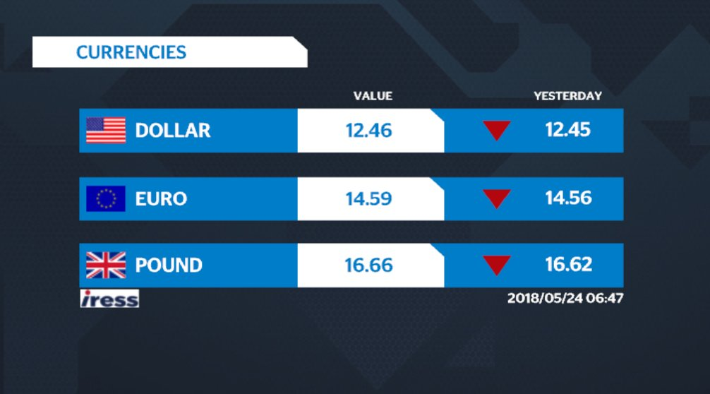 Here's a look at your Thursday #Currencies. More #MarketNews at https://t.co/srSwp4H5Hm and on #DStv403