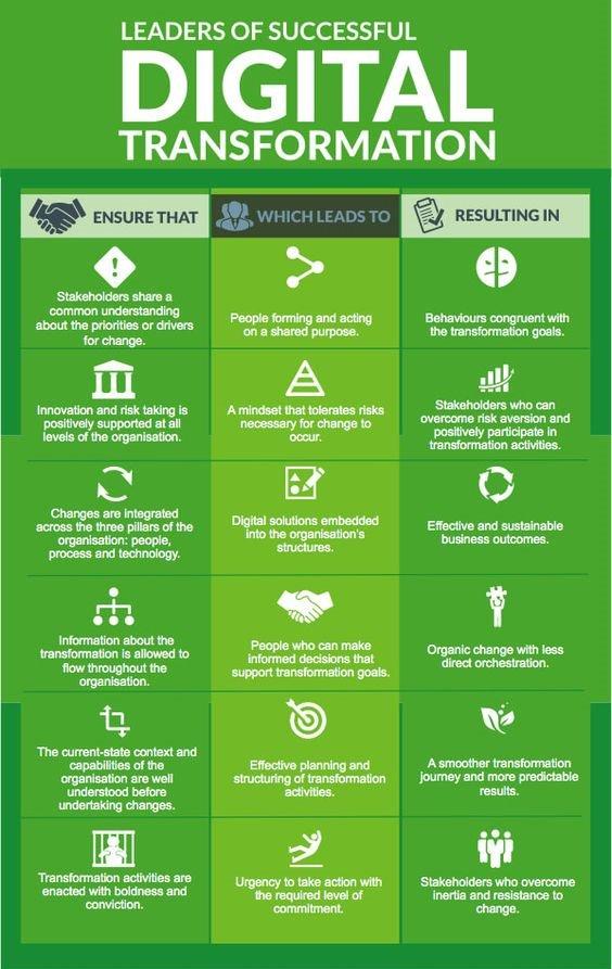 &quot;Leaders of successful digital transformation do this ...&quot; - Encore une jolie infographie.. c&#39;est plus simpa à lire :) #hegbdc #DigitalTransformation<br>http://pic.twitter.com/h8sddYbmbp