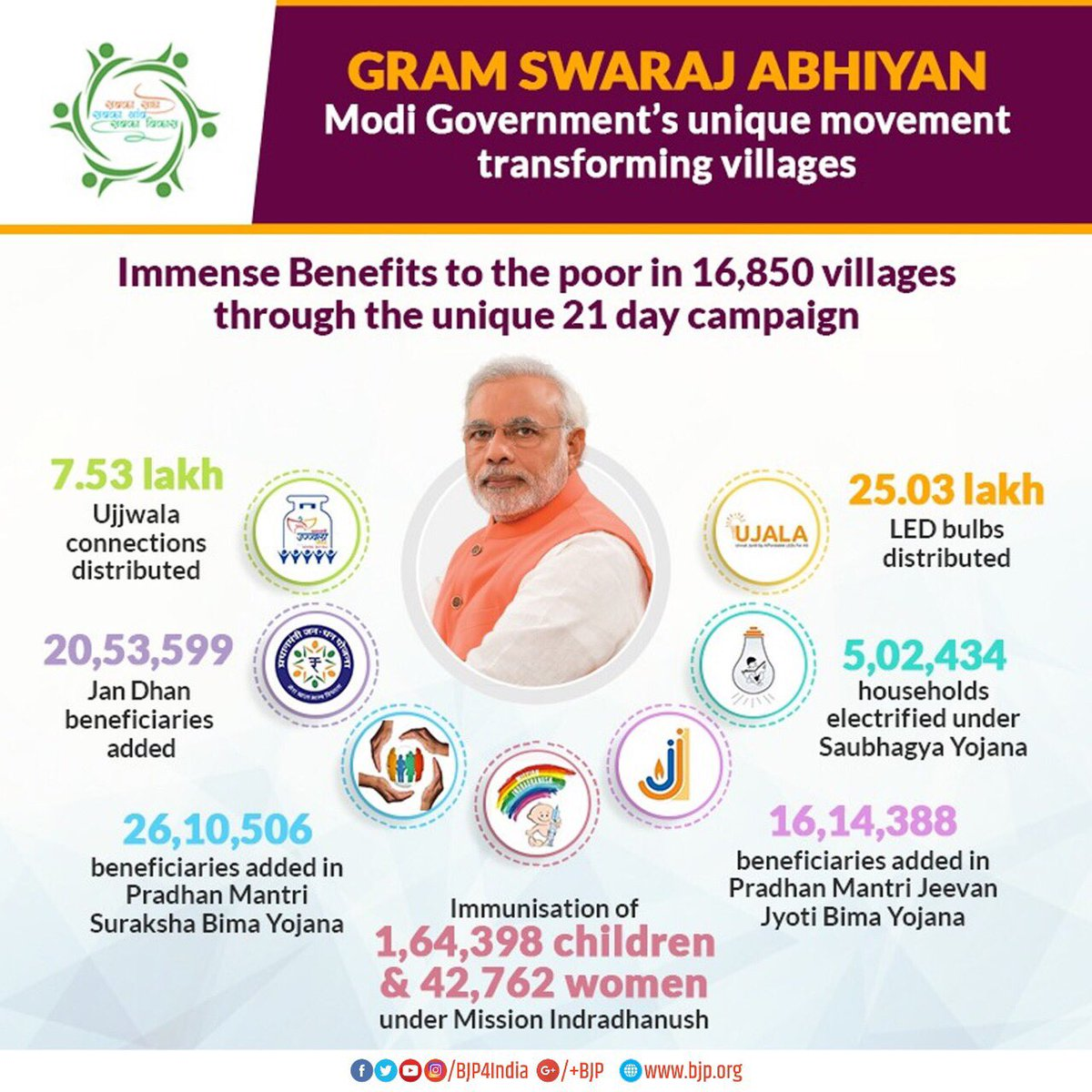 A summary of how Modi Government's unique #GramSwarajAbhiyaan spanning 21 days has benefitted the poor and marginalised in 16,850 villages.