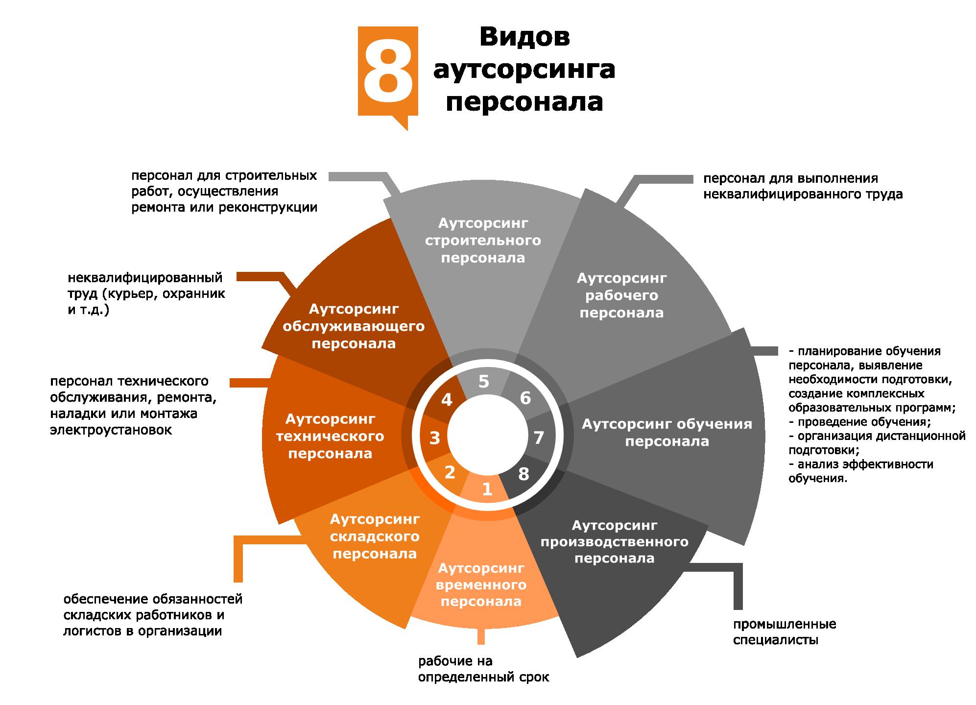 Кадровый аутсорсинг как комплекс работы с кадрами профессиональные организации по сертификации бухгалтеров в рк
