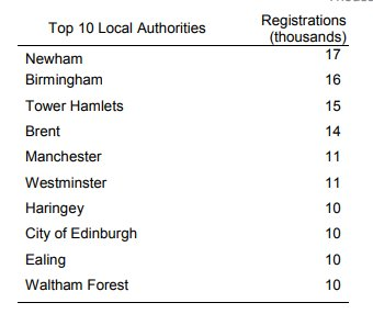 In the year to March 2018, there were 477,000 National Insurance Number registrations by EU nationals &amp; 192,000 by non-EU nationals, Here are registrations by the top ten UK local authorities  https:// assets.publishing.service.gov.uk/government/upl oads/system/uploads/attachment_data/file/710324/nino-registrations-adult-overseas-nationals-march-2018.pdf &nbsp; … <br>http://pic.twitter.com/Qso46Wg6ss