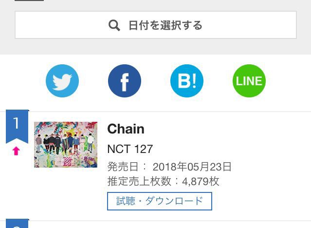 [PRESS] 180524   Congratulations NCT 127 for hitting #1 on the Oricon Daily Chart!   @NCTsmtown @NCTsmtown_127  #NCT #NCT127 #Chain<br>http://pic.twitter.com/Y2SvuBOfOI