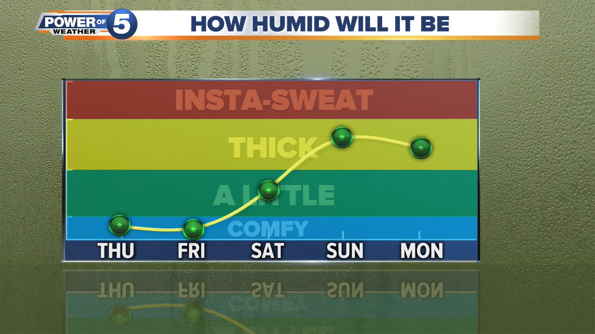 The humidity will stay low today and tomorrow. Then... well... it gets a little thick outside. You'll notice it, trust me. That humidity will also help fuel some scattered t-storms. #NEOhioWeather
