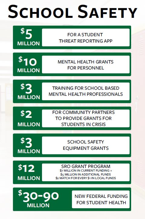 School Safety budget investments. #ncga #ncpol<br>http://pic.twitter.com/ftxujtqXH8