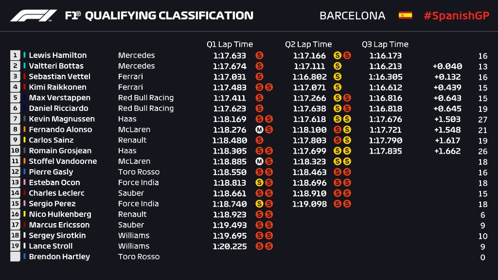 Spanish GP 2018 Qualifying Race Results