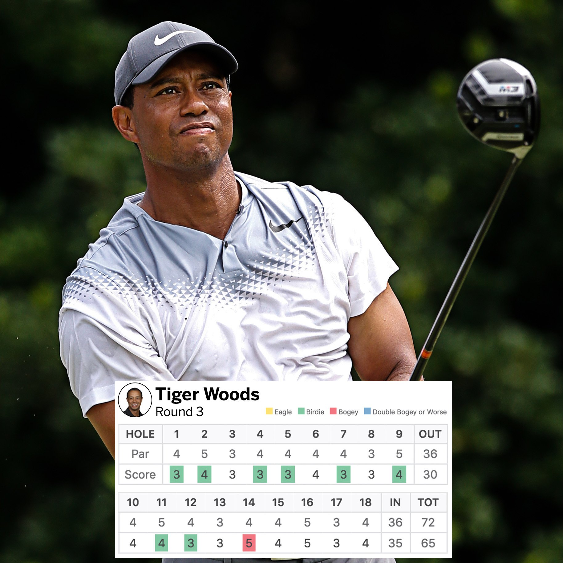 Tiger Woods (-8) cards 65 in the 3rd round, his lowest score ever at The Players Championship. https://t.co/UBCe030XCK