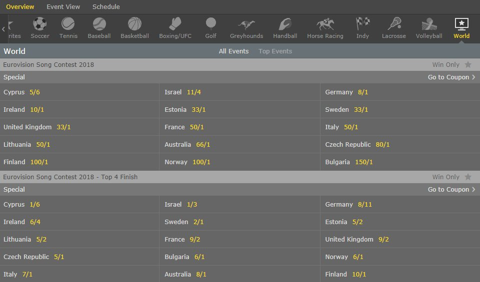 eurovision betting odds bet365 football