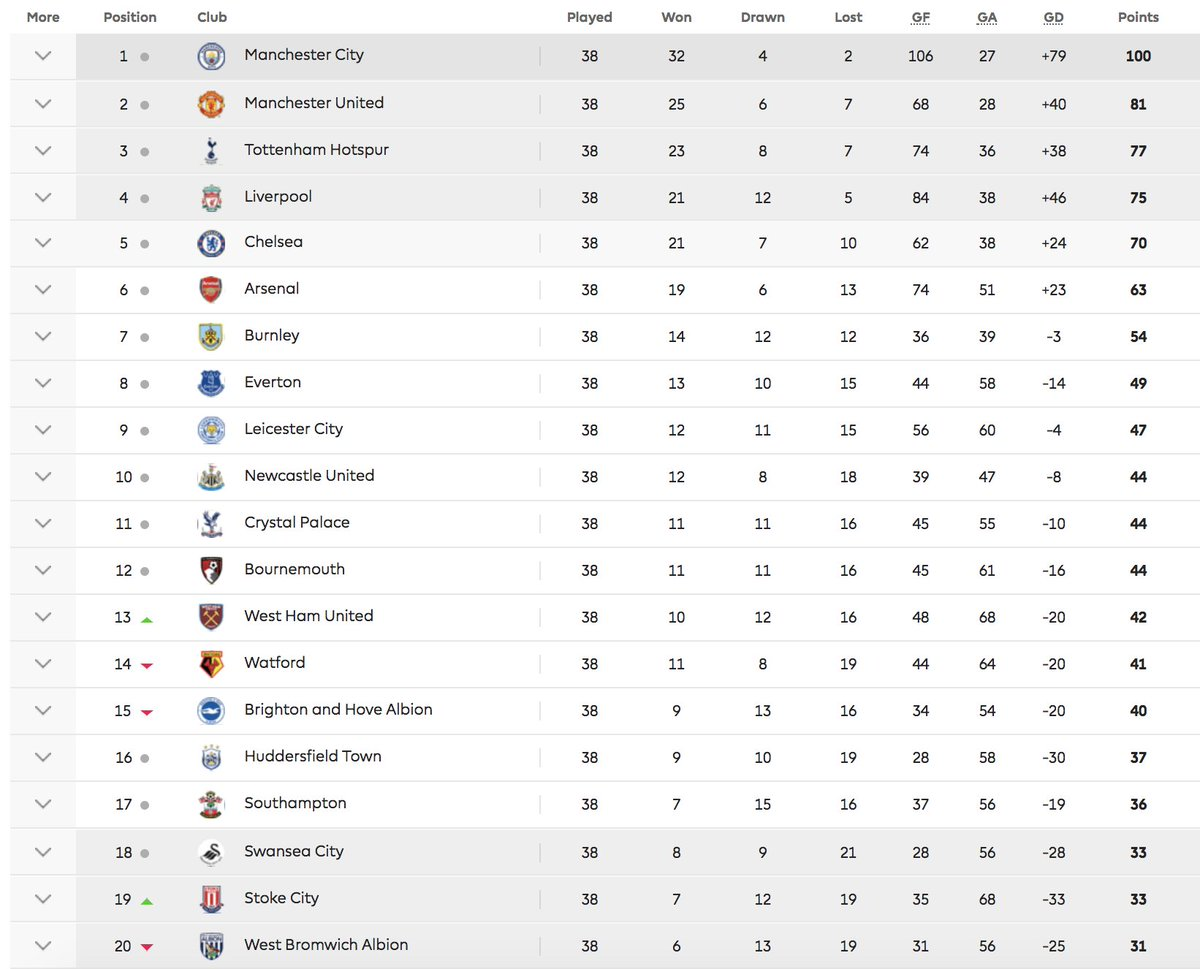Premier league table 2016 17 awesome home - Premier league final table ...