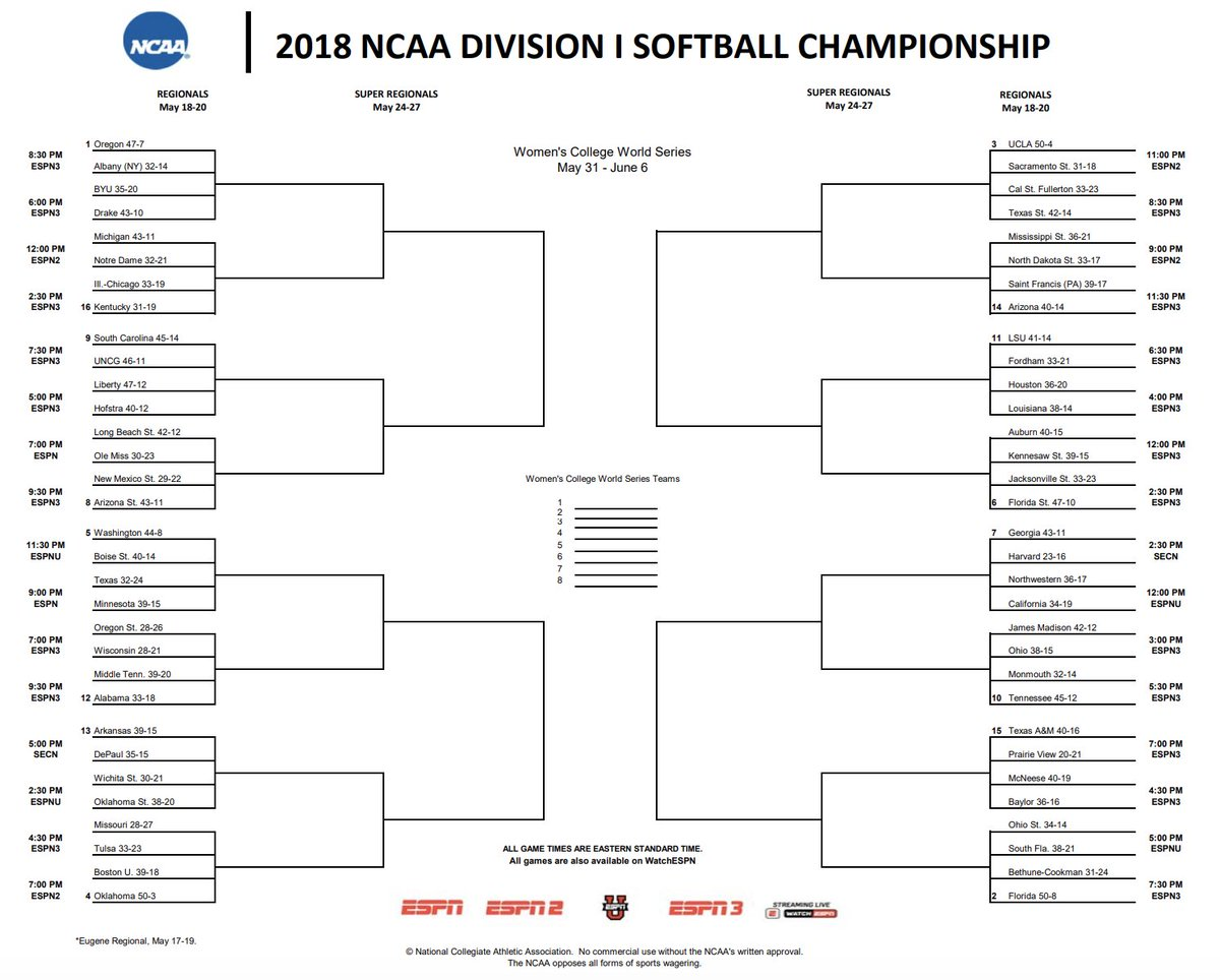 Ncaa Softball On Twitter Fill It Out Printable Bracket