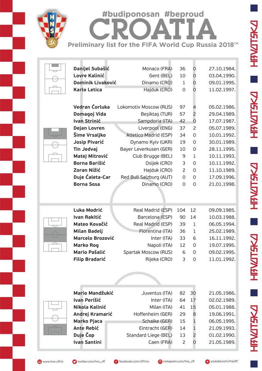Xorvatiya millisinin geniş heyəti açıqlandı