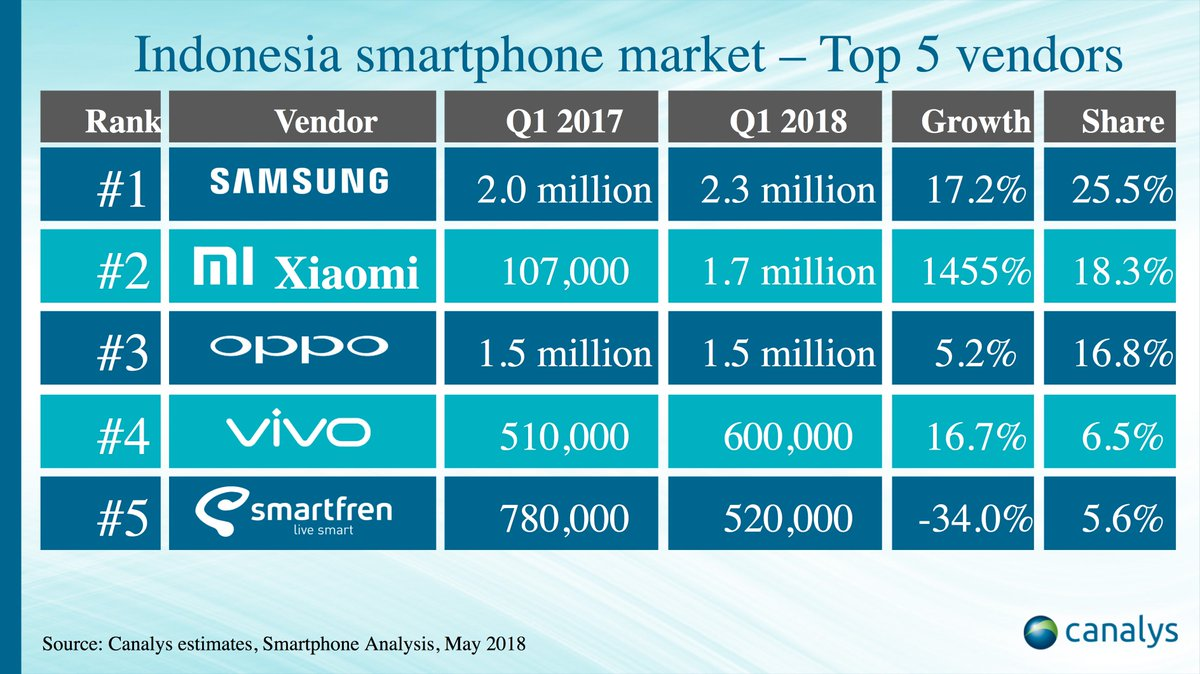 Wang xiang on twitter as per canalys xiaomi has become wang xiang on twitter as per canalys xiaomi has become indonesias 2 smartphone vendor in q1 2018 with an amazing year on year growth rate of 1455 stopboris Choice Image