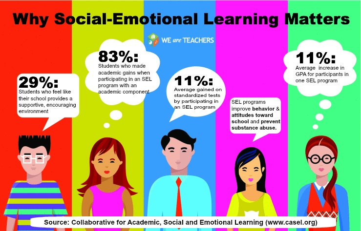 The Socialemotional Component Of >> Disrupted Tv On Twitter Social Emotional Learning Sel Matters