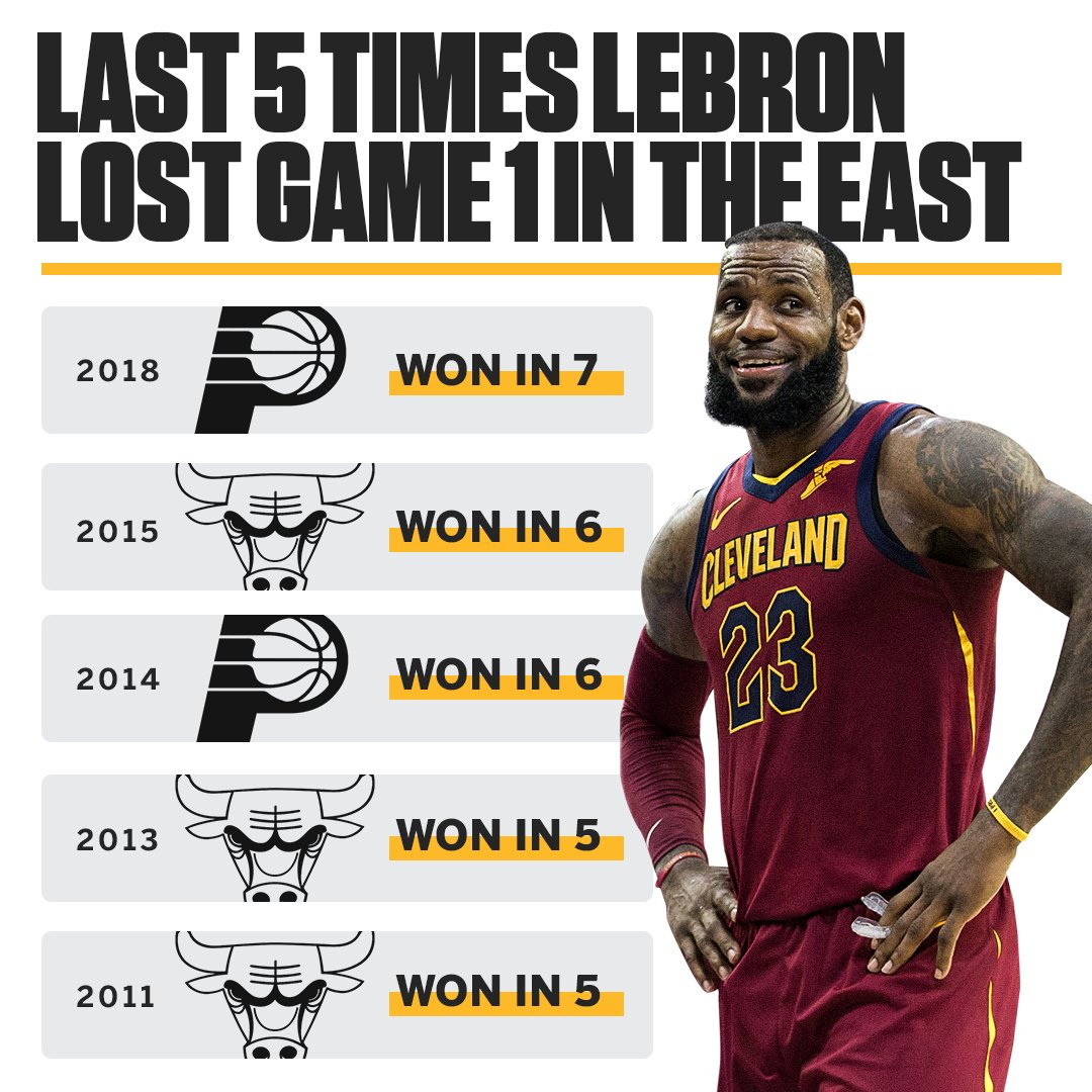 The last 5 times LeBron lost Game 1 in the East, he won the series. https://t.co/oTjN8XMQPR