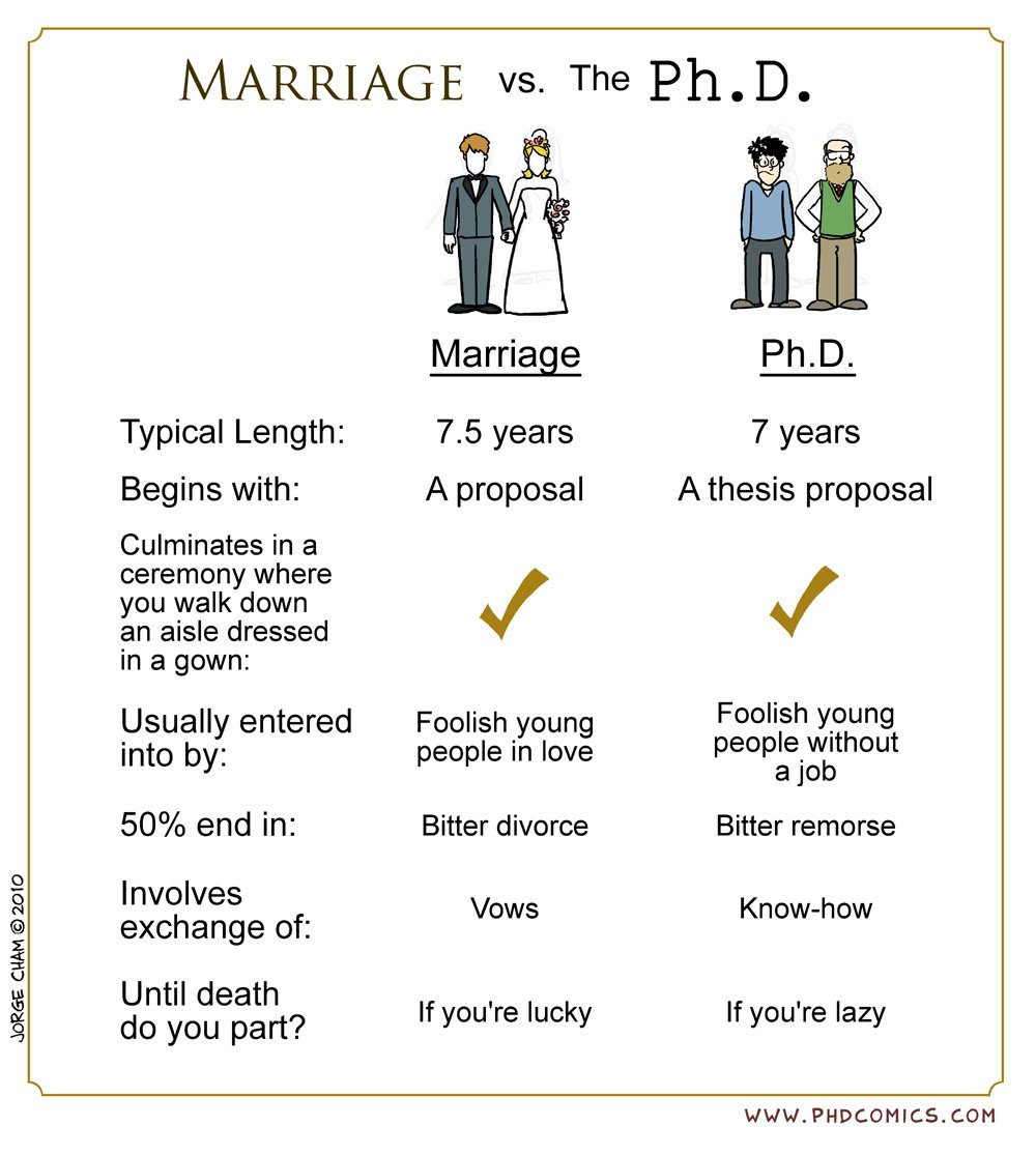 Thesis marriage phd comics interesting topics to write about in a research paper