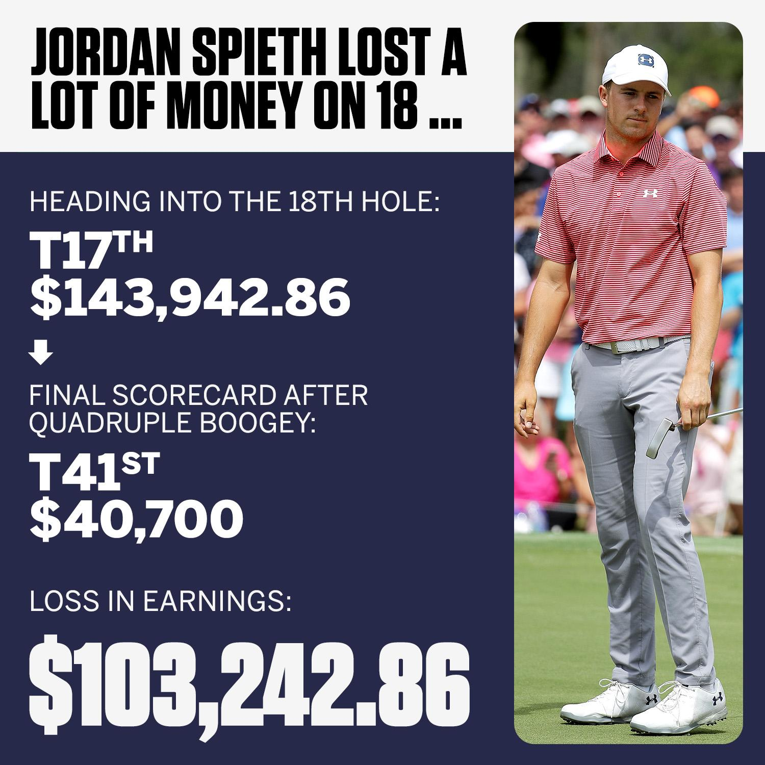 That quadruple bogey on the 18th hole cost Jordan Spieth over 100 grand �� https://t.co/GwADnGqx1y