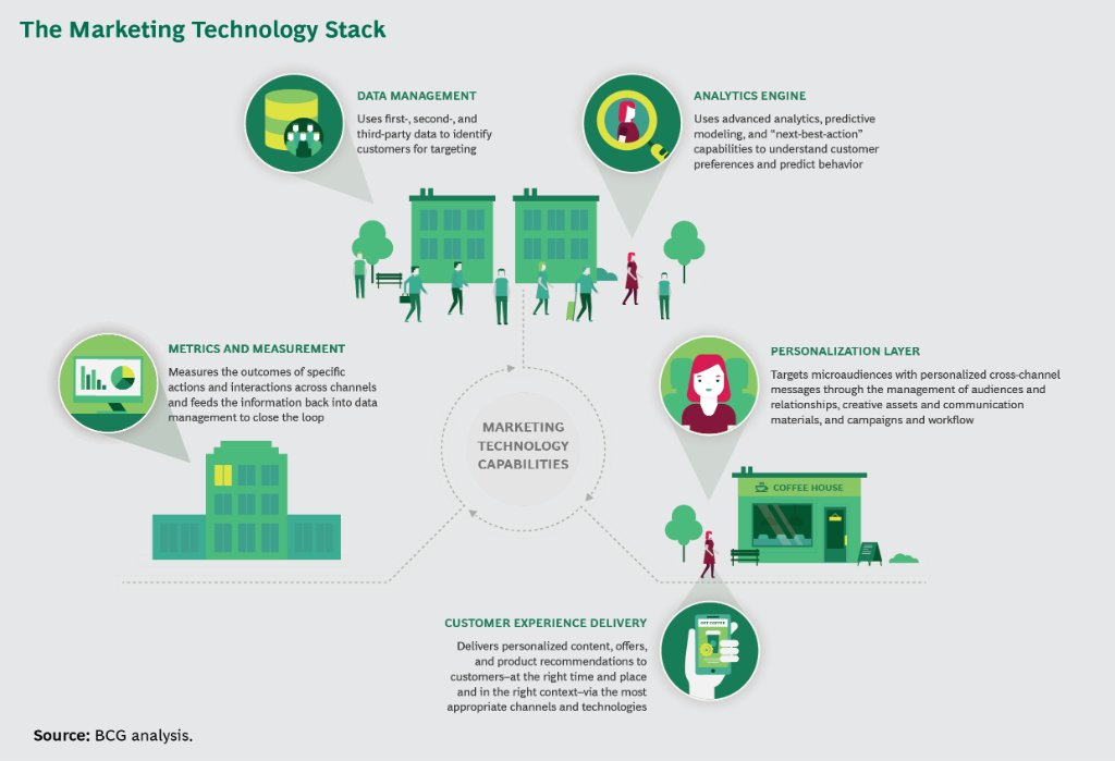 Image result for marketing technology stack bcg