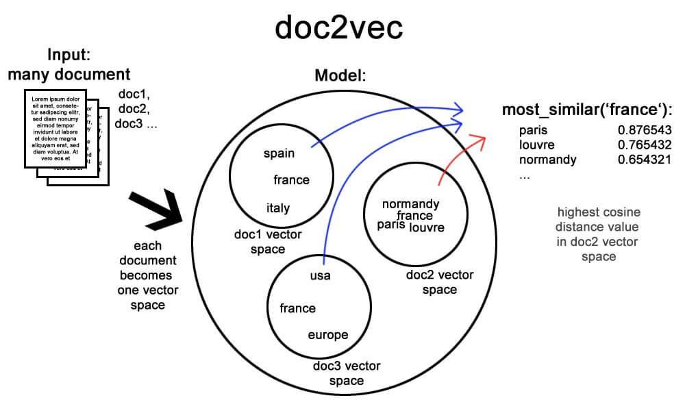 doc2vec op Twitter
