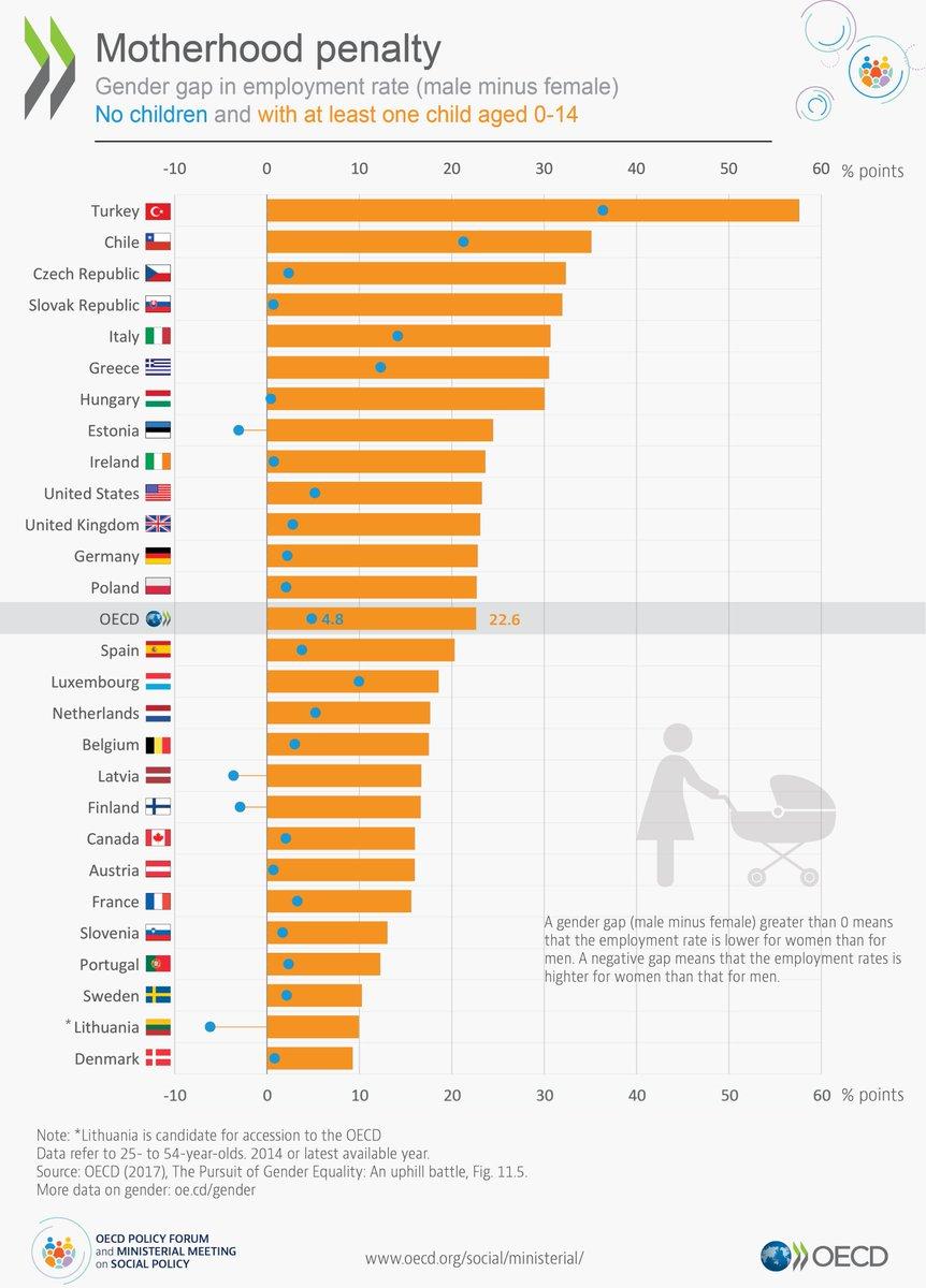 OECD Social on Twitter:
