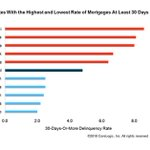 In February 2018, the rate of mortgages in some stage of delinquency was highest in #Mississippi at 8.6 percent and lowest in #Colorado at 2 percent. Read more: https://t.co/jzRHCE33jD