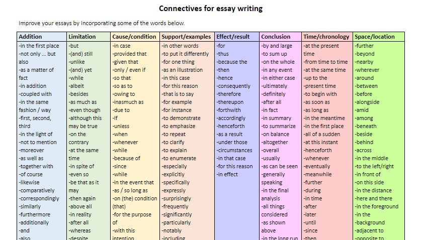 Stacy Stout On Twitter Quotconnectives For Lchist Essay  Science Essay Topic Examples Of A Proposal Essay Stacy Stout On Twitter Quotconnectives For Lchist Essay  Persuasive Essay Samples High School also Term Paper Essays