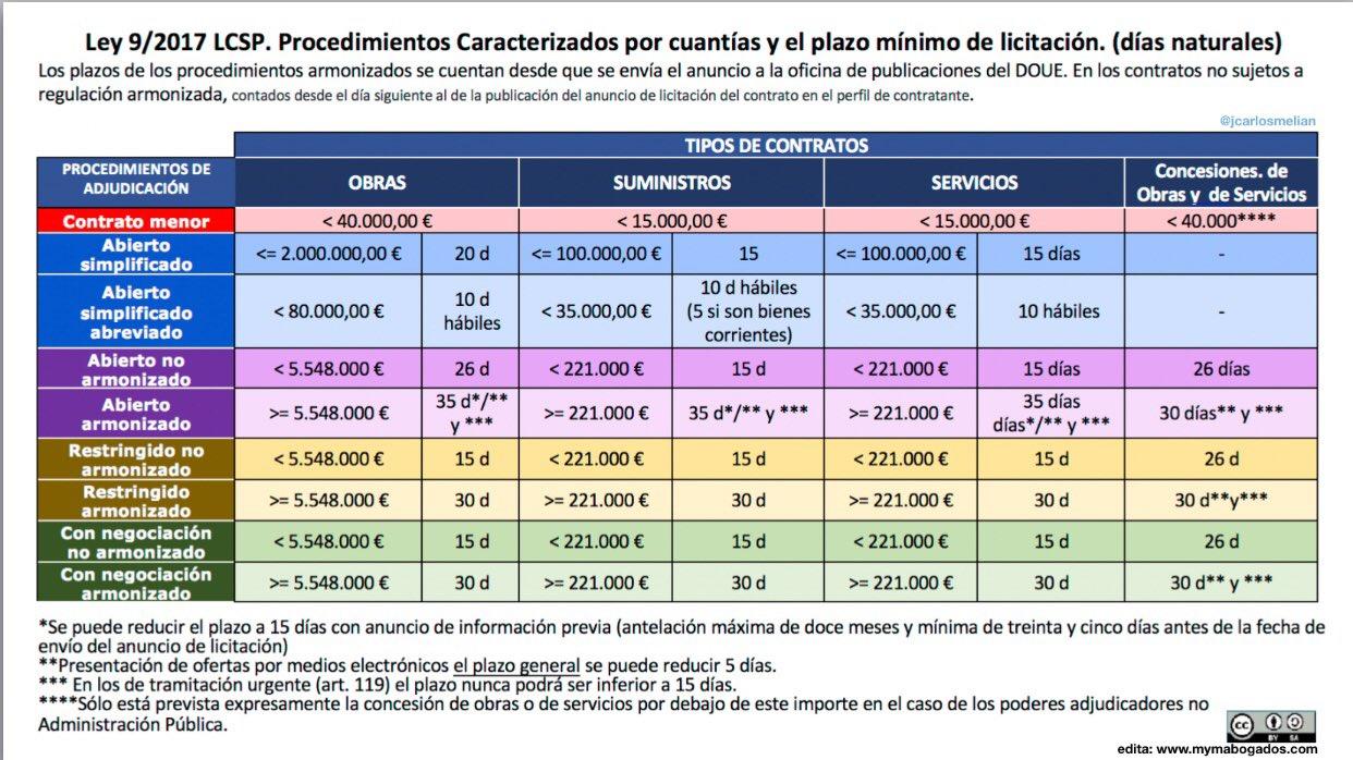 Los contratos menores en la nueva LCSP (tramitación y relaciones con ...
