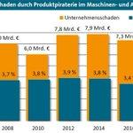 7,3 Mrd. Euro Schaden durch #Produktpiraterie https://t.co/1CxaOB8Jci