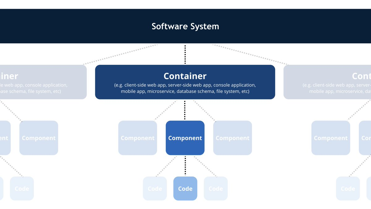 Collection System Architecture Diagram Example Pictures Diagrams