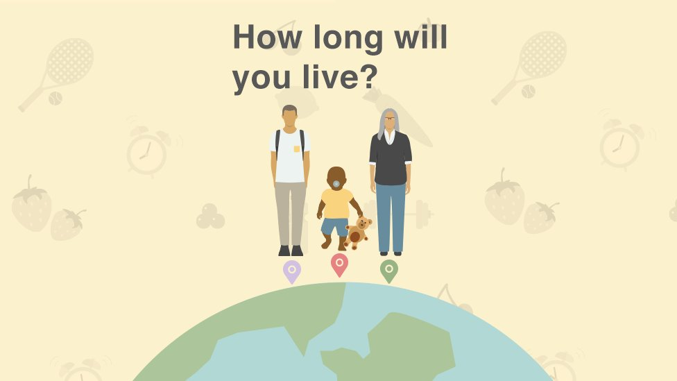 Life expectancy is rising globally, but how long are you going to live?   Find out with our calculator: bbc.in/2rIyP0A